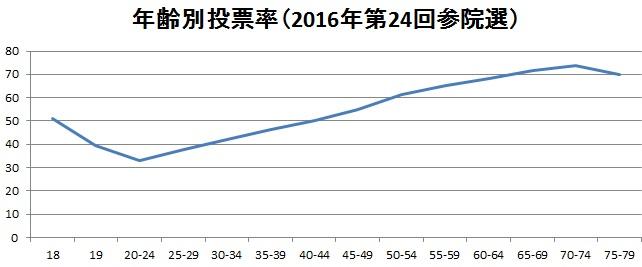 2016年第24回参院選年齢別投票率