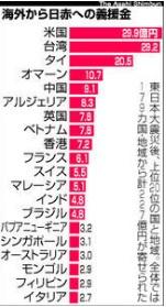 東北大震災時の日本赤十字社への募金は台湾がほぼトップ